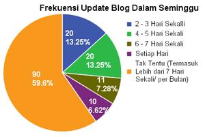 sb2005-blog-update.png